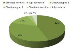 statistica-obezitate