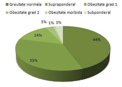 Procent obezitate romania